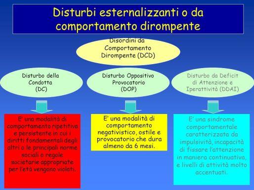 Disturbi+esternalizzanti+o+da+comportamento+dirompente
