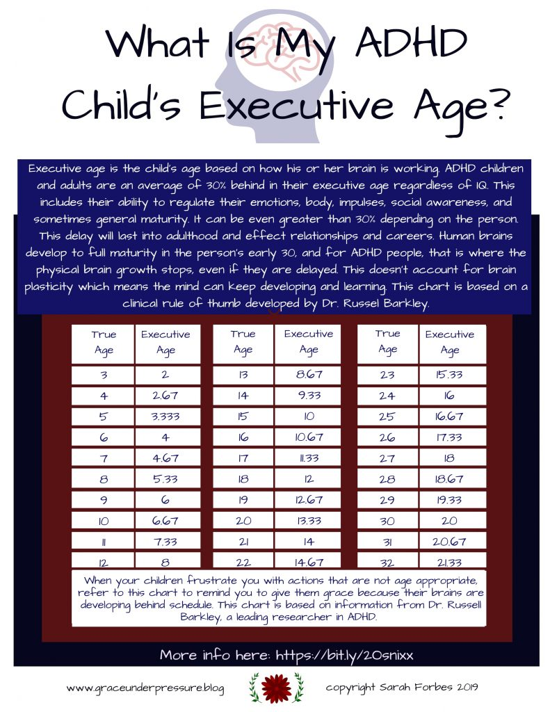 What-is-my-ADHD-childs-executive-age-updated-mar2019-791x1024